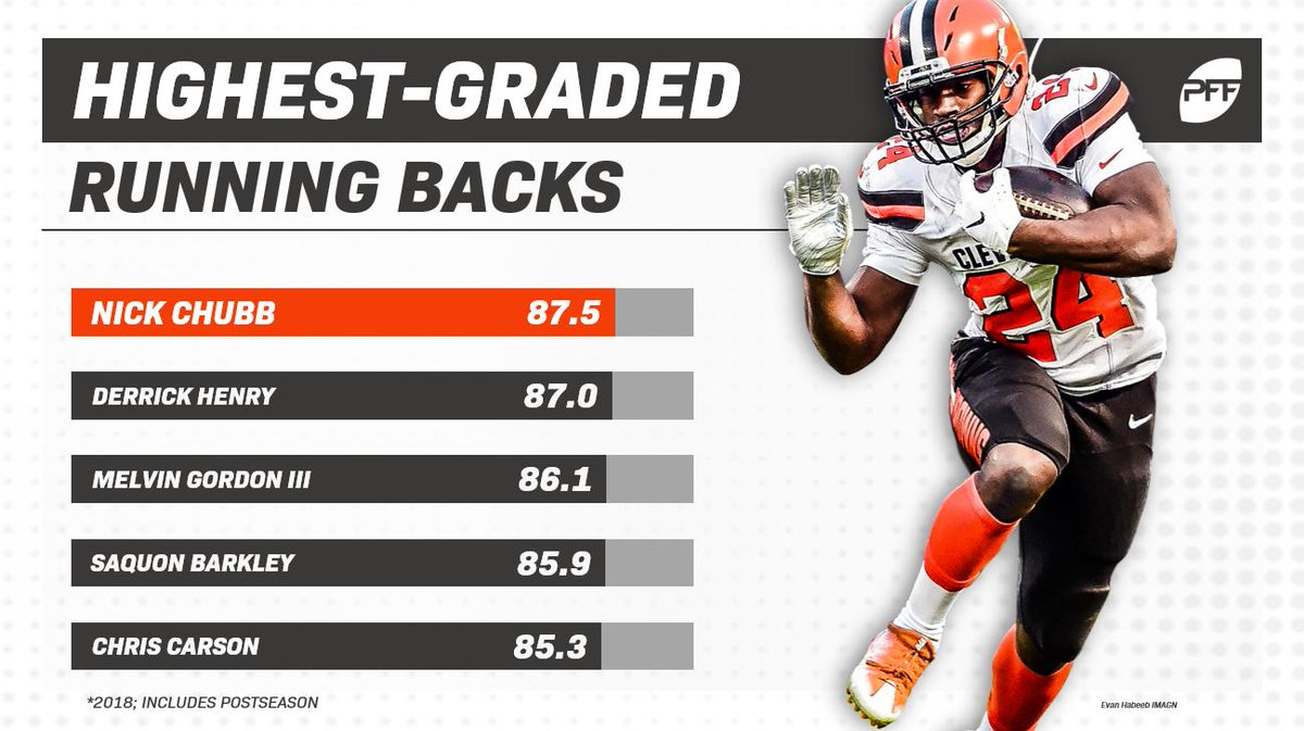 Nick Chubb was certainly impressive in his debut season with the Browns, topping the league's running backs in overall grade