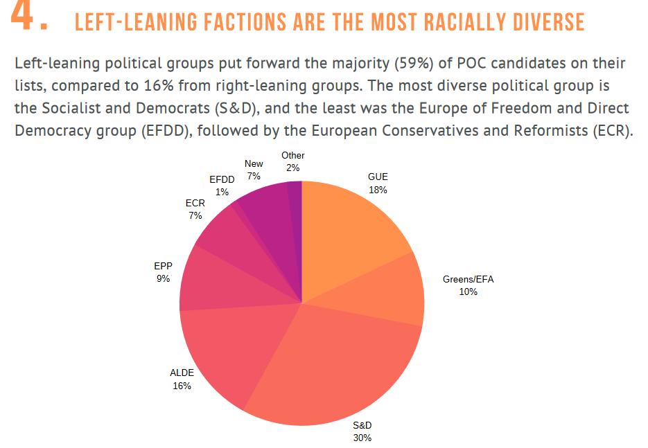 ENAR analysed the racial & ethnic representation in the upcoming European Parliament Elections, reviewing candidate lists from the 28 EU Member States, including approximately 6,500 candidates. Read Now: enar-eu.org/Election-Break… @GUENGL @ALDEgroup @EPP @europeangreens @PES_PSE
