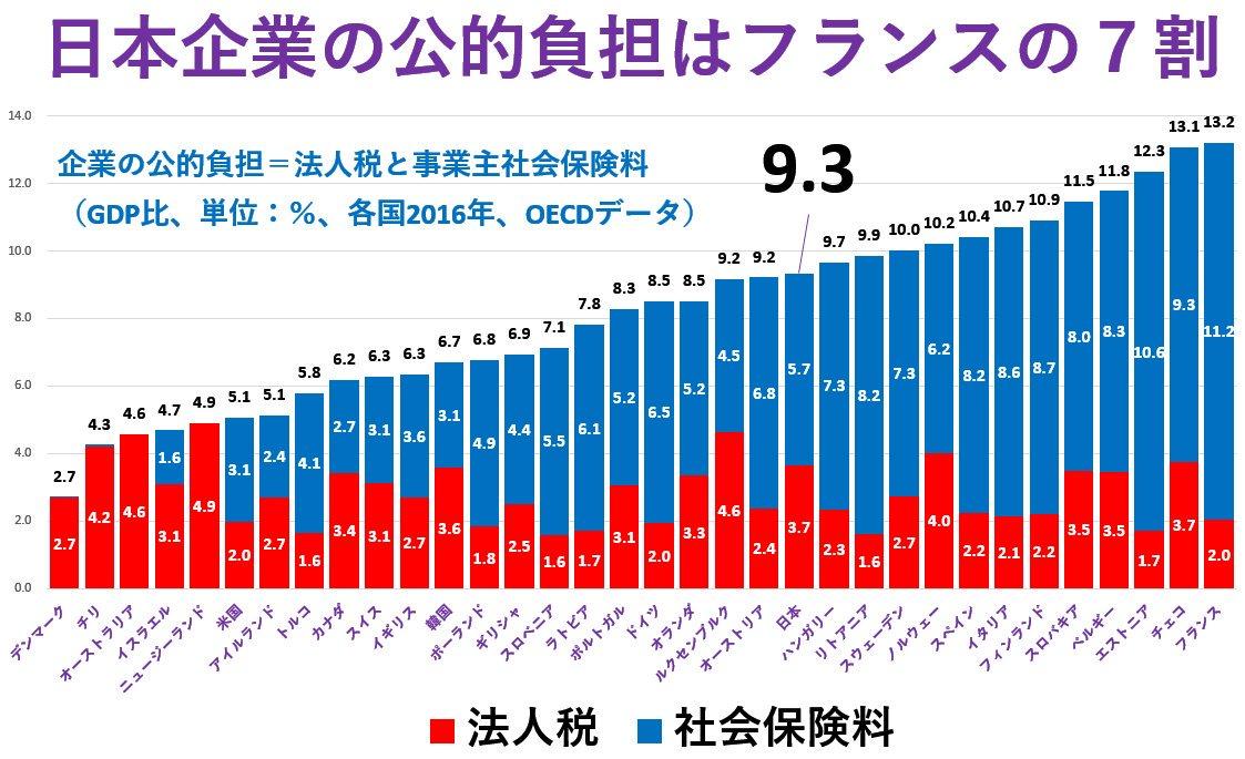 企業の「公的負担」は法人税と社会保険料です。グラフにあるように、法人税より社会保険料の負担が上回る国の方が圧倒的に多いのです。日本は法人税負担だけだとOECDで7番目の重さになりますが、社会保険料が軽いので企業の「公的負担」は13番目の重さになり、フランスの7割に過ぎないのです。