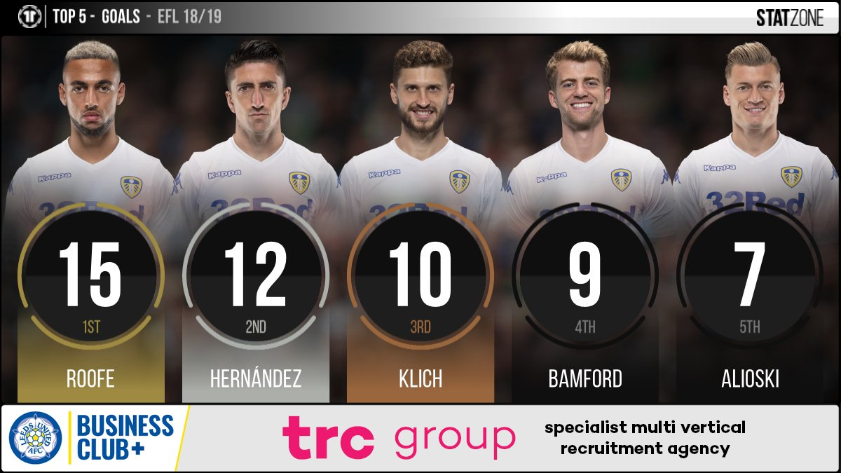 1⃣5⃣ league goals for @roofe this season who finished the campaign as #LUFC's top scorer in the @SkyBetChamp. #EFL #MOT @recruitcrowd