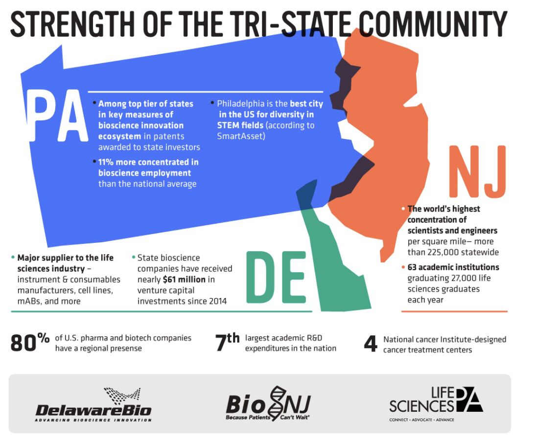 DYK: Philadelphia and its tri-state area are a vibrant #biotech and #lifesciences community that directly provides higher-paying, technically-skilled jobs to nearly 183,000 professionals. See them at #BIO2019
