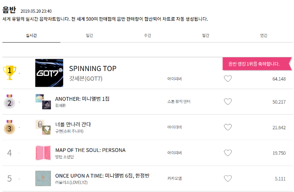 Top 5 Kpop Album sold on Hanteo realtime 2019-05-20 - 23:40