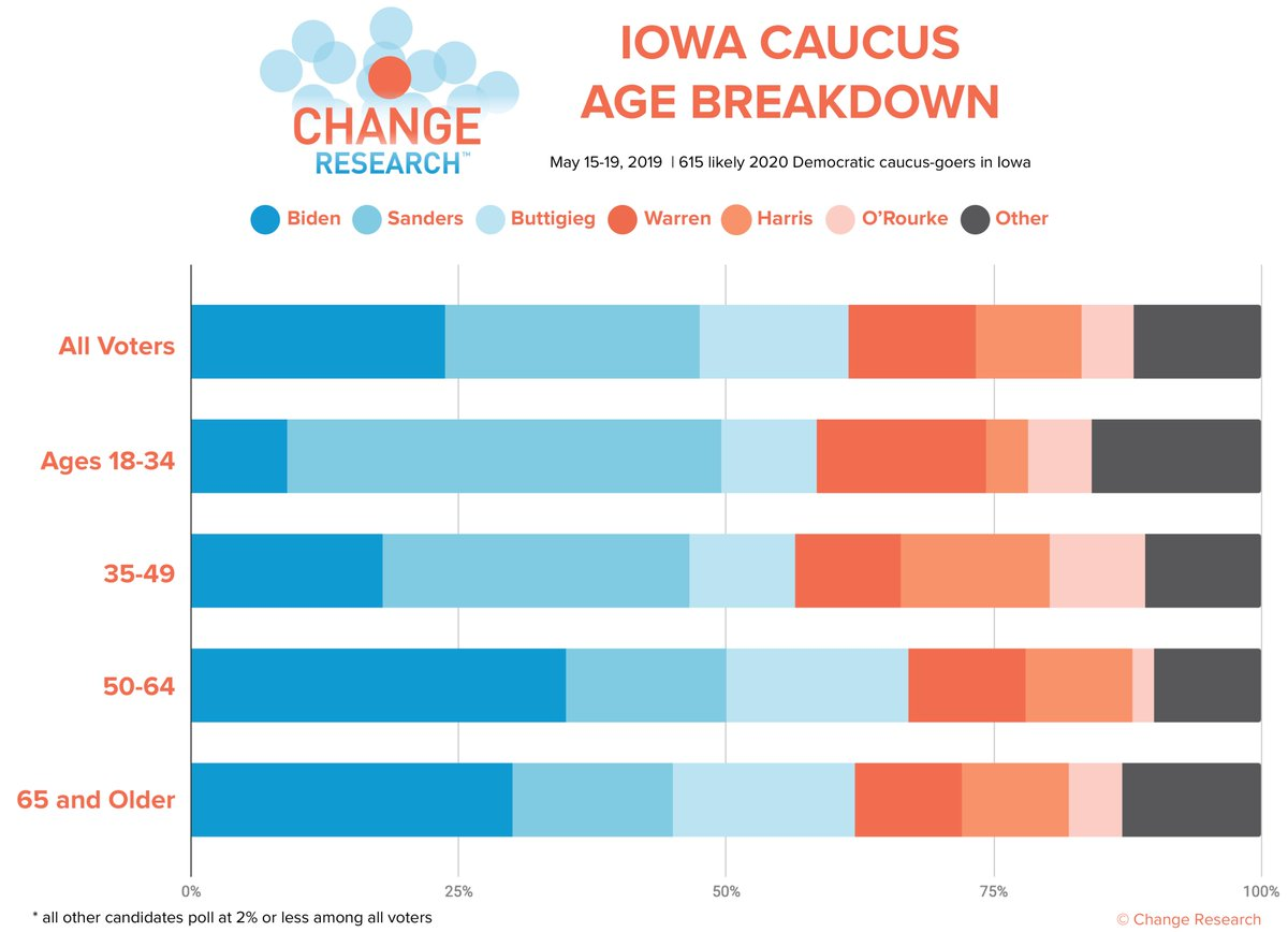 Age breakdown from our poll with @IAStartingLine in Iowa:  Biden/Sanders support is split by age - younger voters (18-34 and 35-49) prefer Sanders, while older voters (50-64 and 65+) prefer Biden.   More results and analysis here: http://bit.ly/2YGhO5R