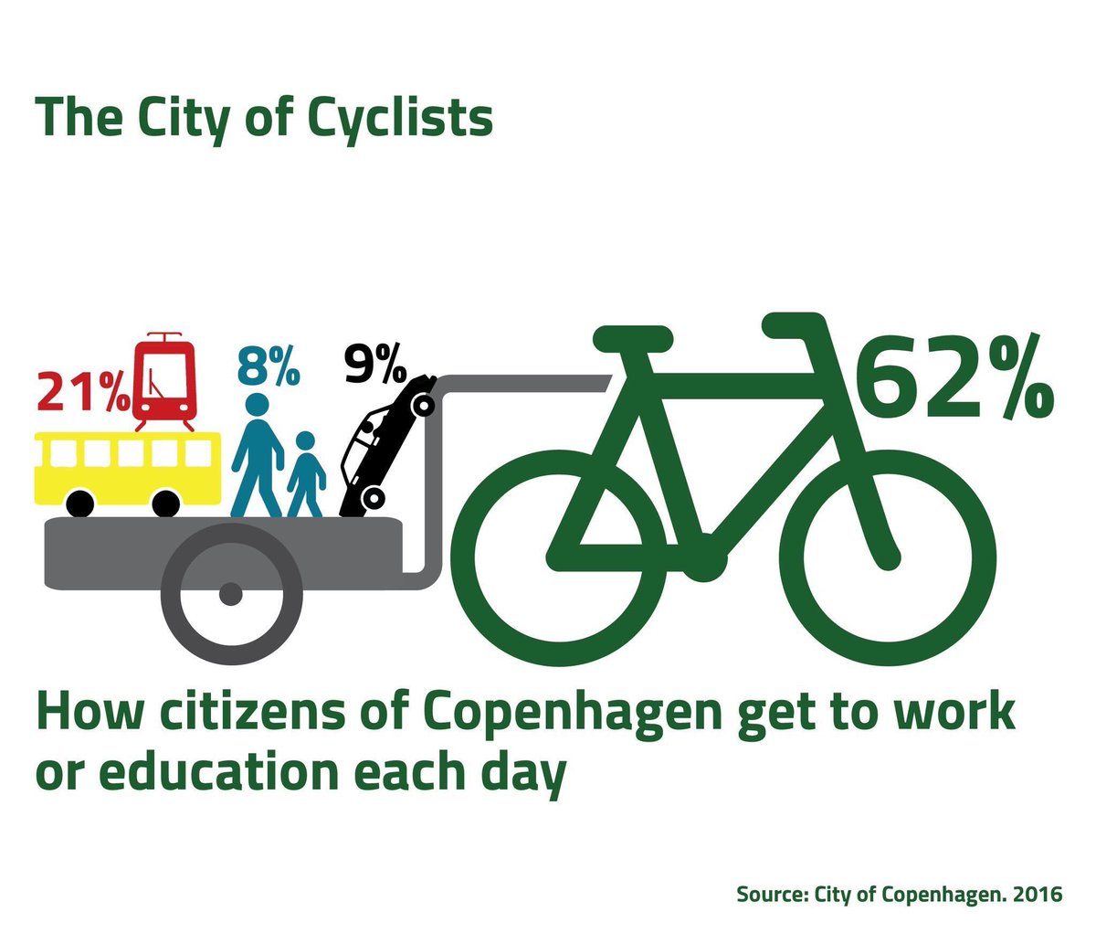 62% of #Copenhagen citizens bike to work or education each day. Because they've designed a city where biking is the easiest, most logical choice. Via @anderspreben https://t.co/sqWbXhle00