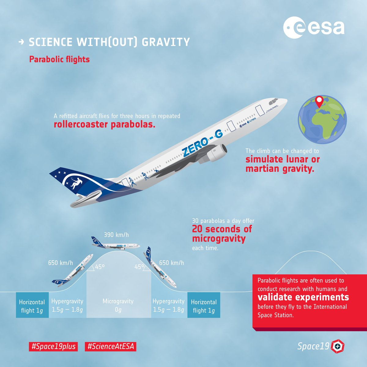 Science on a plane: this week @esas 71st parabolic flight campaign gets underway. Weightless research in the @AirZeroG ✈️esa.int/Our_Activities… #GravityRules