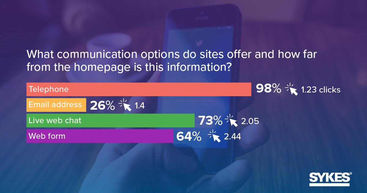 98% of top US #ecommerce sites offer a telephone number to reach out, at an average of 1.23 clicks from the homepage. #SYKESRetailResearch https://t.co/SdMok8issg https://t.co/CA19oMvARu
