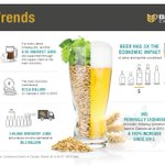 Image for the Tweet beginning: Canada's #beer economy facts...check out