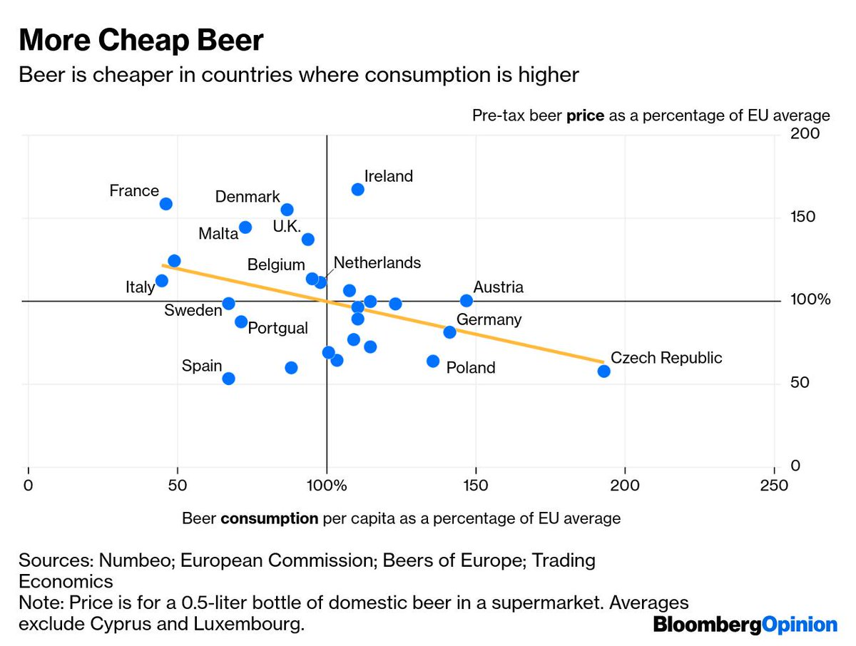🍻 The more beer a country drinks, the cheaper it is https://bloom.bg/2HyXvAo