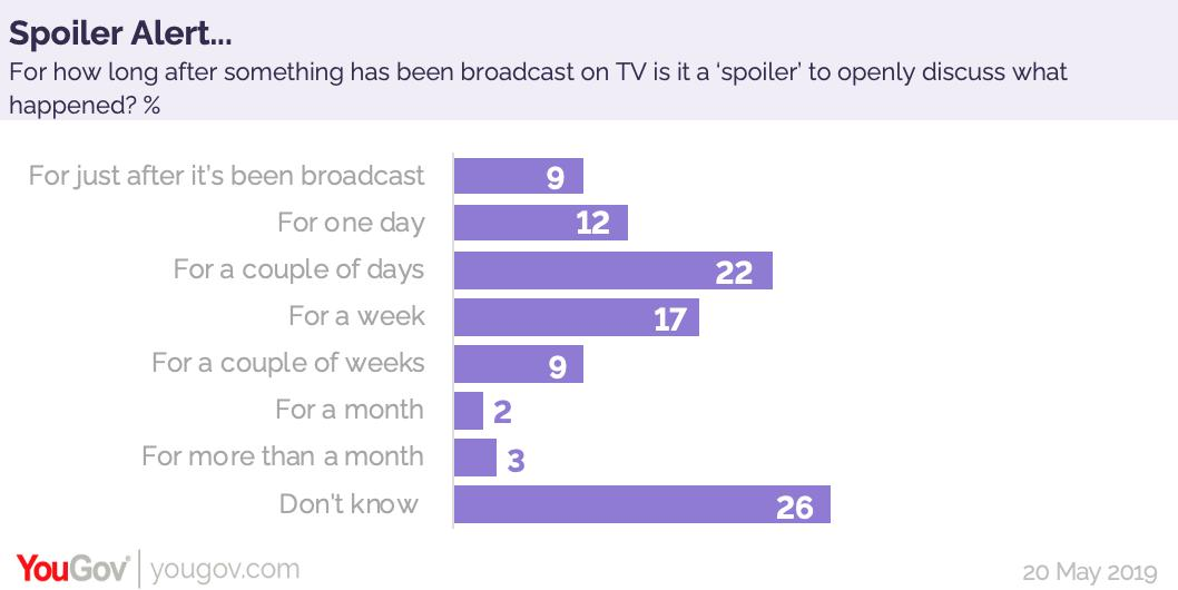 Following on from #GoT finishing last night, we asked Brits how long after a programme has been broadcast is it still a spoiler to discuss what happened...Just after: 9%One day: 12%Couple of days: 22% A week: 17%Couple of weeks: 9% https://yougov.co.uk/opi/surveys/results?utm_source=twitter&utm_medium=daily_question&utm_campaign=question_3#/survey/9c562e84-7adf-11e9-b24f-6be2ccb41e4a/question/1ce4a4b2-7ae0-11e9-b24f-6be2ccb41e4a/toplines…