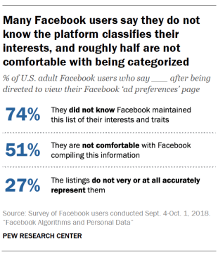 Around three-quarters of Facebook users are not aware that the site lists their traits and interests for advertisers. https://pewrsr.ch/2LK6unO