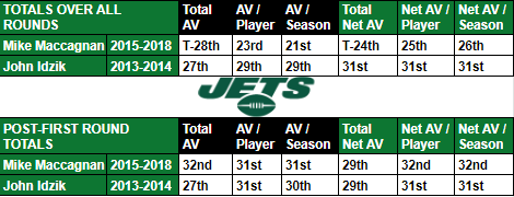 Draft productivity rankings: Mike Maccagnan vs. John Idzik. Comparing where each GM stood up against the rest of the league in a few different drafted approximate value categories over their respective #Jets tenures<br>http://pic.twitter.com/NjWJw5QKXN