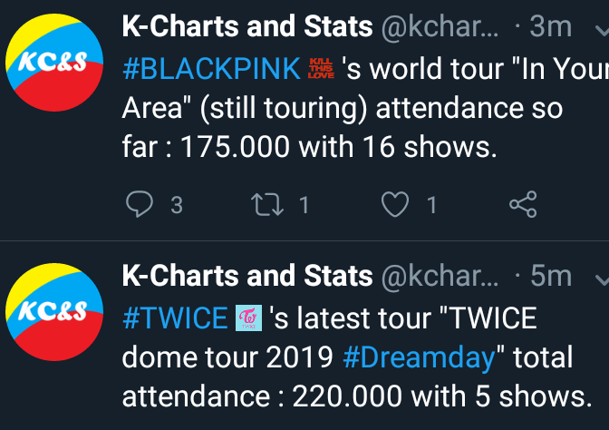 K-Charts and Stats on Twitter: