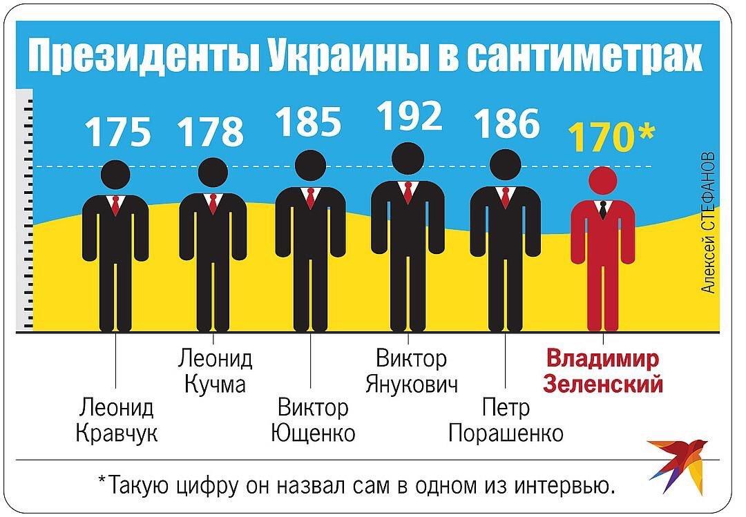 Зеленский обсудил сотрудничество между Украиной и ЕС с еврокомиссаром по энергетике Шефчовичем - Цензор.НЕТ 5849