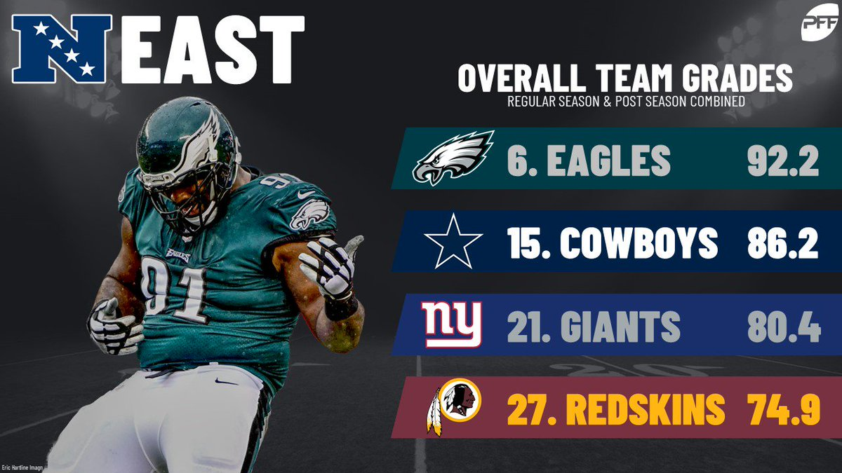 Since they led in offensive and defensive grade, it should come as no shock that the Eagles were the highest-graded team in the NFC East from last season