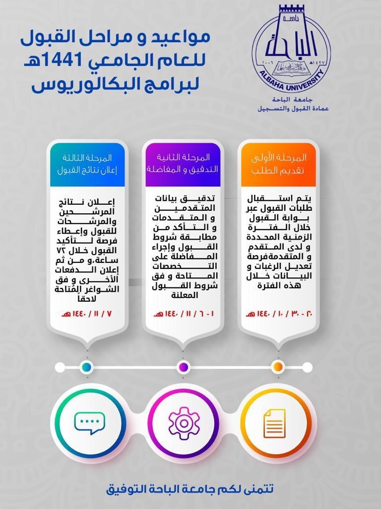 جامعة الباحة On Twitter جامعة الباحة تعلن جامعة الباحة ممثلة