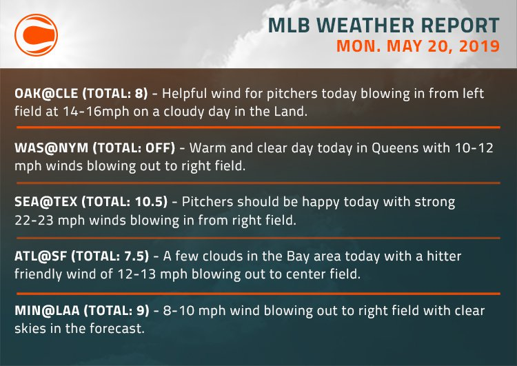Covers' MLB Weather Report for Monday, May 20th. #OnePursuit vs #LGM Total: 8 (not available at time of image creation)Keep your eyes on our dedicated MLB weather page every day. Never bet a baseball total without checking wind direction! http://bit.ly/2WTKgRn