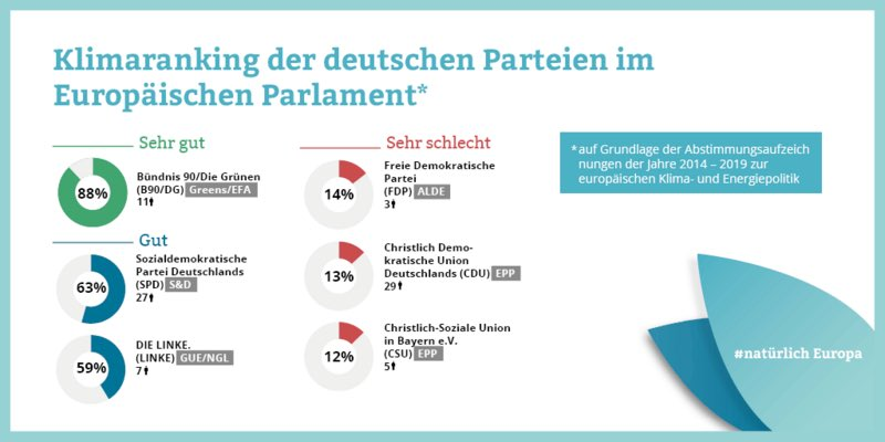 CDU, CSU und FDP behaupten vehement, dass sie für Klimaschutz sind, kämpfen aber gegen jede sinnvolle Klimaschutzmaßnahme. Unter 15% Zustimmung im Europaparlament bei Klimaschutzabstimmungen. Besser kann man keine Rechtspopulisten züchten. So verantwortungslos. #Gipfeltreffen