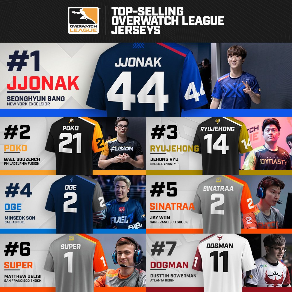 Here are the top 7️⃣ @overwatchleague jerseys sold! Have you gotten your teams jersey yet? Shop today: bit.ly/2Weh6Q0
