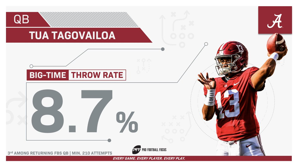 Tua made the hard throws look EASY last season.