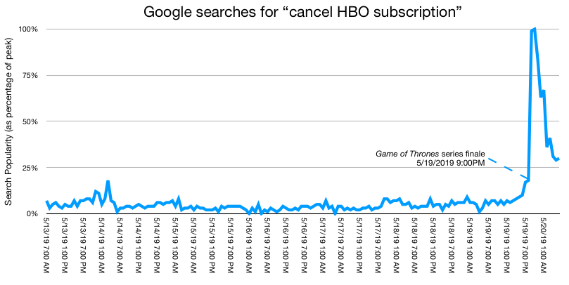 We knew it was coming...  #Google searches for &quot;cancel #HBO subscription&quot; this past week. #dataviz #GameOfThrones   https://www. reddit.com/r/dataisbeauti ful/comments/br2hw5/oc_google_searches_for_cancel_hbo_subscription/ &nbsp; … <br>http://pic.twitter.com/P0V3VyCT16