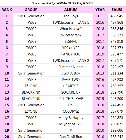 TOP 20 Best-selling Girl Group albums of the Decade on Gaon (so far)1. #SNSD2. #TWICE12. #IZONE13. #BLACKPINKOnly 8 months of updates (May~Dec) remain on Gaon for the decade to end. How many more albums will enter here at the end?