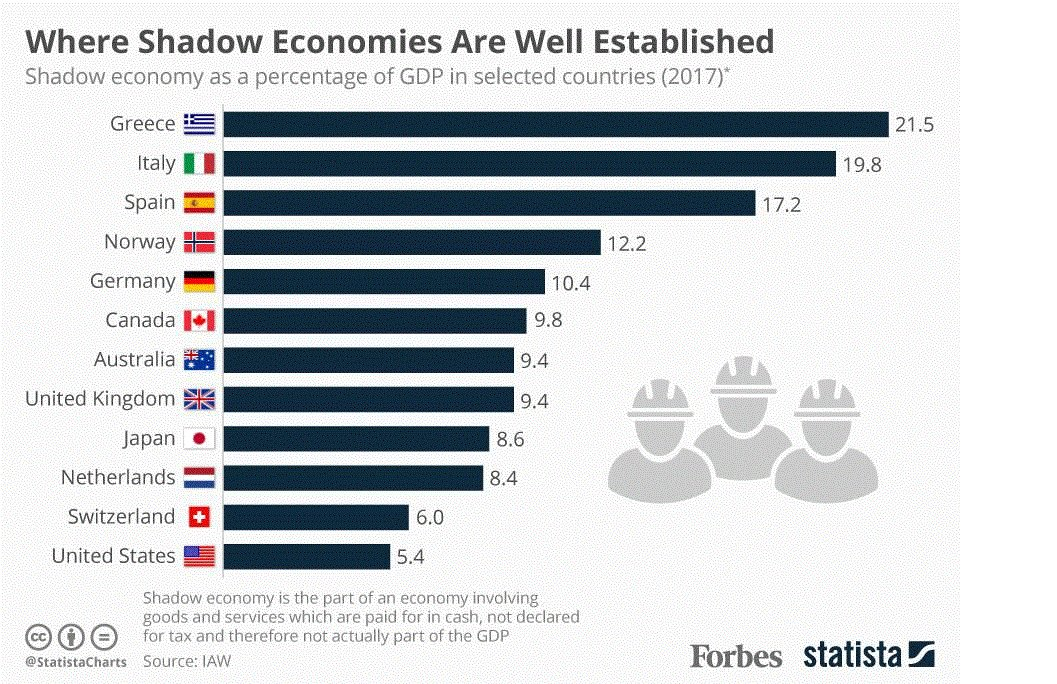 There are 2 big problems when estimating the underground( mafia) economy. Countries like Russia prevent you from getting valid statistics so that it is a very difficult  estimate.. Even in democratic countries the task is enormous. An estimation for Russia is 33%. For China ?????