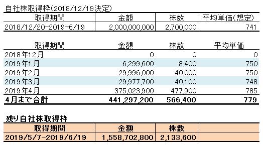 夢真HD・配当利回り4.9%、優待含めて6.9%。・昨年12月の自社株買いプログラム。20億の内、6/19まで15.5億残し。・さらに五輪&リニア関連の建設技術者派遣はこれから本格化。高配当・自社株買いのディフェンス力、五輪&リニアのオフェンス力。不安定相場を乗り切るナイスな銘柄とみます。