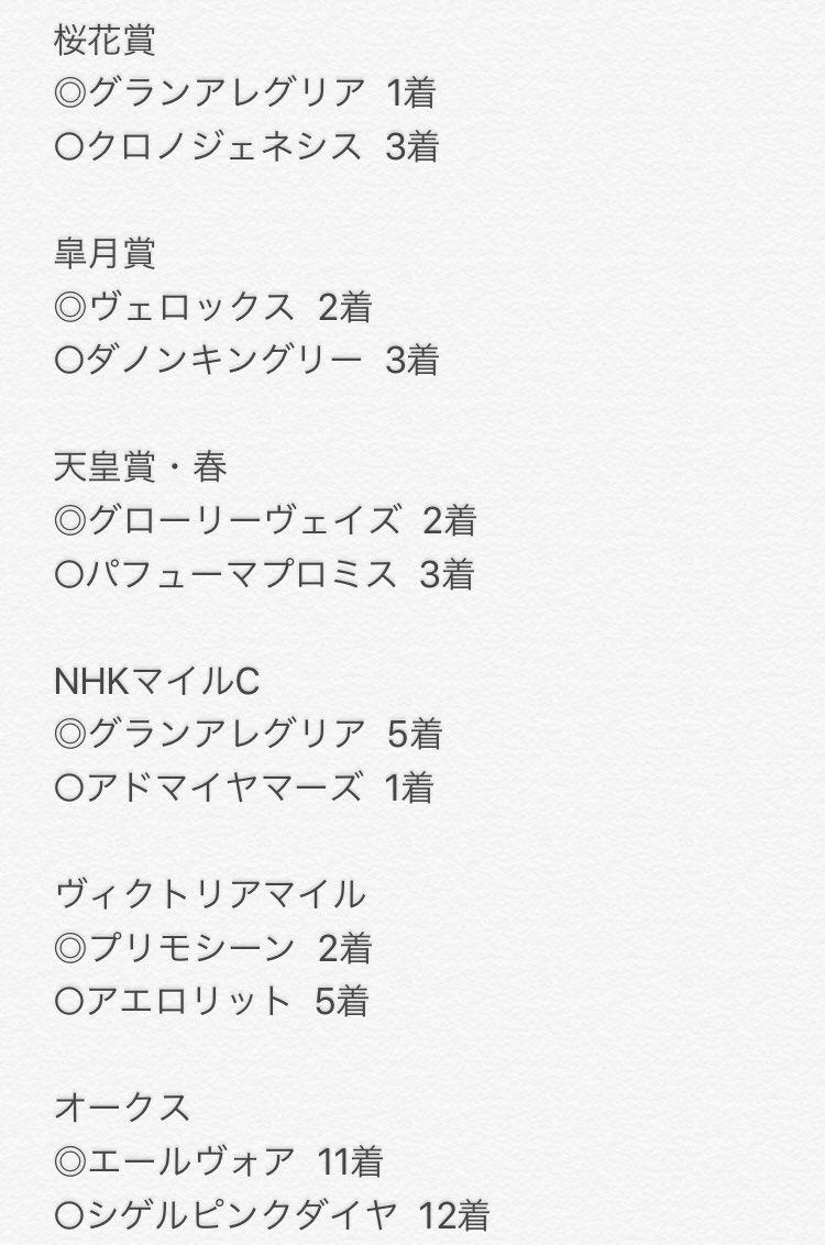 桜花賞から指数予想を始めましたが 指数1位と2位をまとめてみました。  #桜花賞 #皐月賞 #天皇賞 #NHKマイル #ヴィクトリアマイル #オークス