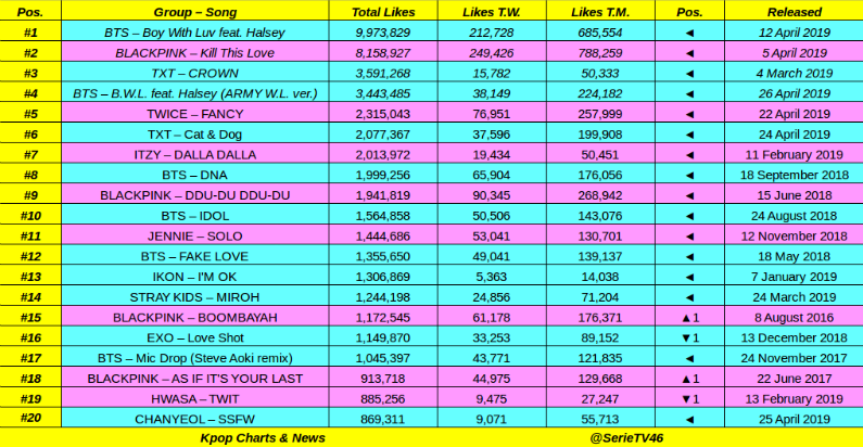Top 40 most likes Kpop group MV of 2019 on Youtube: #BTS, #BLACKPINK