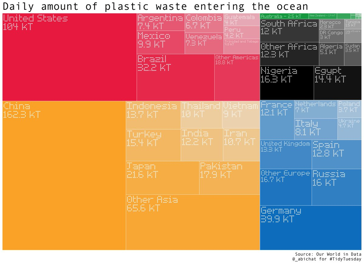 For this week&#39;s #TidyTuesday, I drew my first #treemap! #China &amp; #USA represent more than a third of the ocean plastic pollution  #RStats #Tidyverse #DataViz <br>http://pic.twitter.com/UxQSDmJtsb