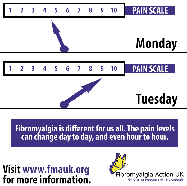 👇🏽Fibromyalgia can be unpredictable at times. Flare ups can occur, and pain levels can increase severely leaving sufferers feeling wiped out and in agony. Fibromyalgia is so cruel, yet awareness of it is low.   It could impact anyone - make sure you #BecomeFibroAware