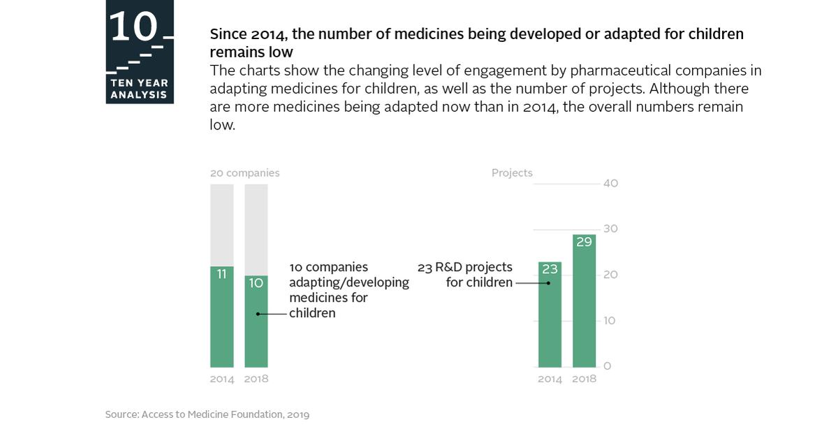 تغريدات الوسائط عن طريق Access to Medicine (@AtMIndex) | تويتر