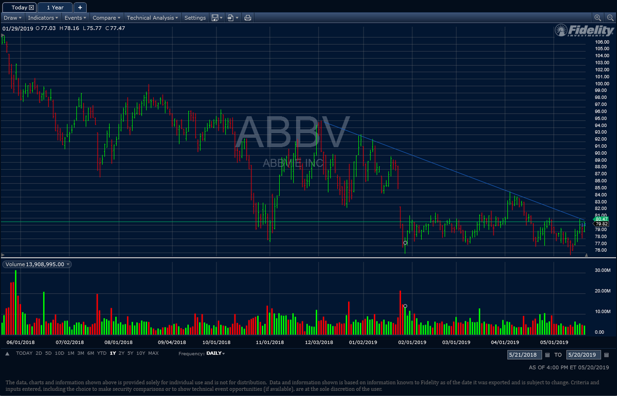 $abbv 80.50 confirmation over 81 descending triangle #biotech #stocktowatch