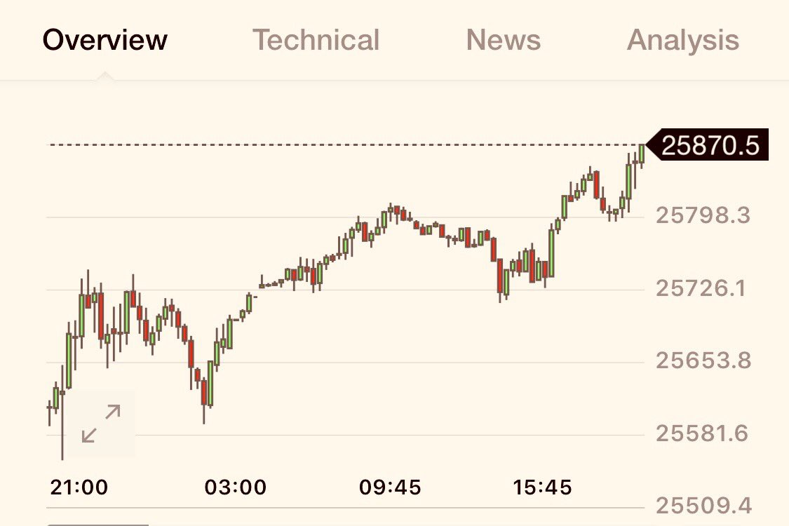 #BREAKING: DOW FUTURES EXTEND CLIMB TO 174 POINTS <br>http://pic.twitter.com/8Psm6MpNHf
