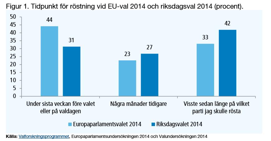 Väljarna bestämmer partivalet senare i Europaparlamentsval än i riksdagsval. Sist (EP2014) var det 44 procent av väljarna som bestämde partivalet under sista veckan. Har du bestämt vilket parti du ska rösta på? #ep19 #ep19swe #valforskning