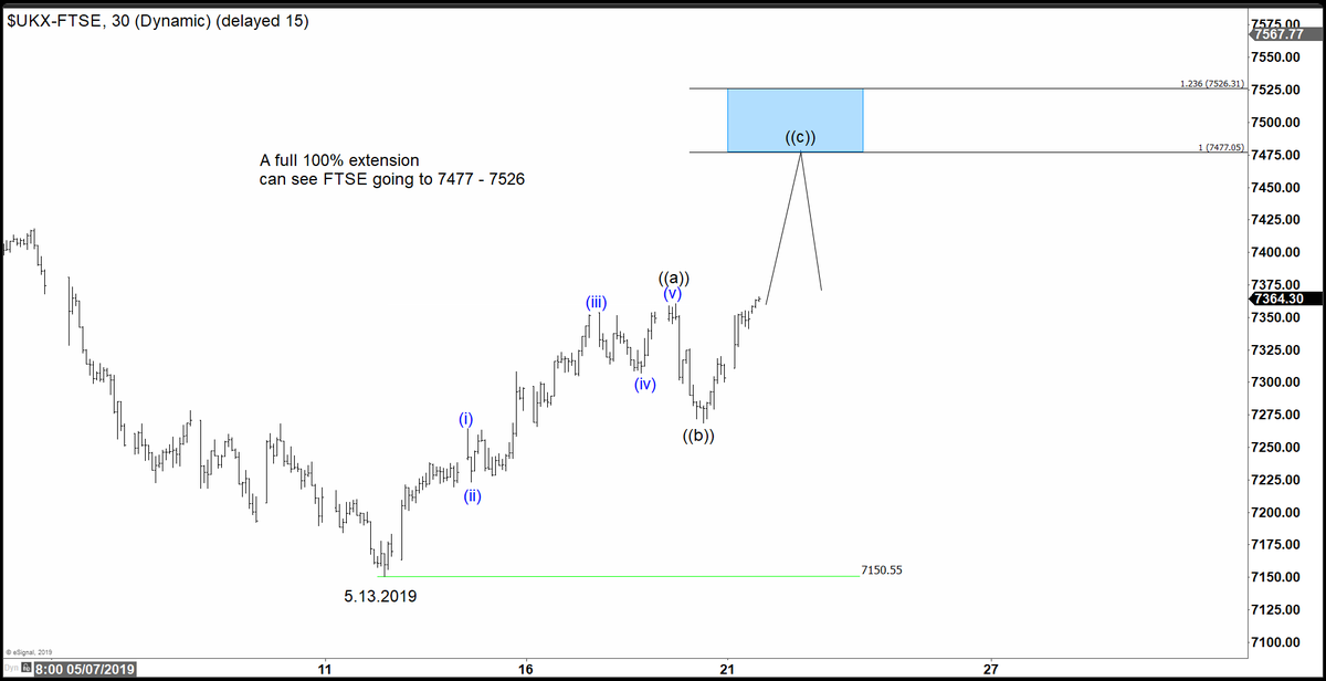 $FTSE has extended higher, now showing incomplete sequence. A 100% extension can see the Index reaching 7477 - 7526 before sellers appear. More stock analysis at  https://t.co/aSmRCNjXrU #elliottwave #trading https://t.co/culnL1dBT2