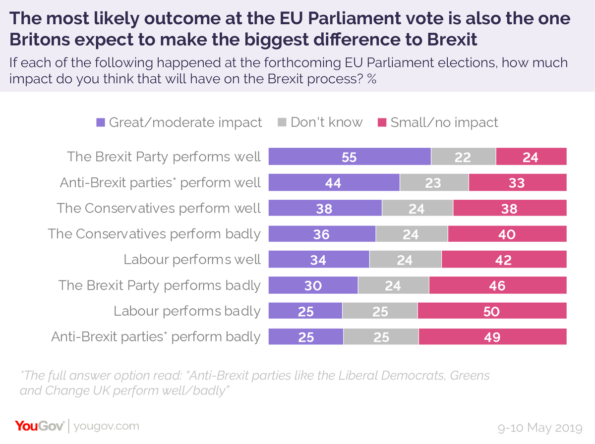 The most likely outcome at the EU Parliament elections is also the one that Brits expect to have the biggest impact on the Brexit process. 55% of Brits think that the Brexit Party doing well will have a big/moderate impact on the course of Brexit https://yougov.co.uk/topics/politics/articles-reports/2019/05/21/eu-elections-britons-believe-brexit-party-victory-?utm_source=twitter&utm_medium=website_article&utm_campaign=EU_elections_Brexit_impact…