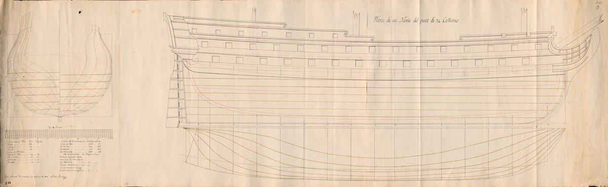 El #SanTelmo era un buque veterano de dos puentes y 74 cañones, construido en Ferrol en 1788, que contaba con una tripulación de 644 hombres. ⛵️ #archivos #ArchivosdeDefensa @Armada_esp @Museo_Naval