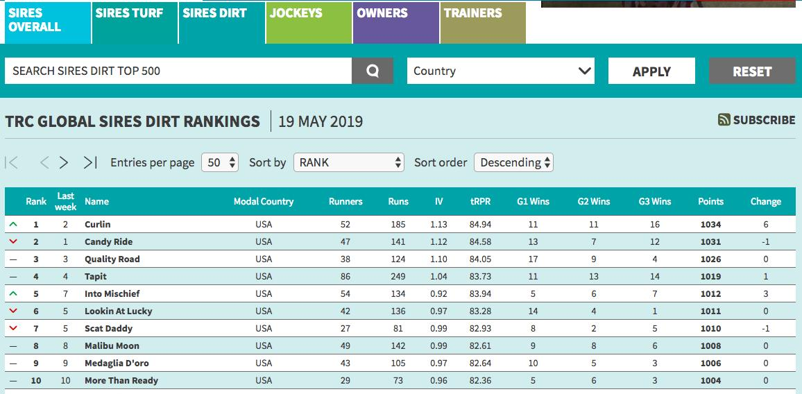 The TRC Global Rankings have had their weekly update, now with a new Dirt and Turf Sires section.   #1 Jockey - Ryan Moore #1 Owner - Godolphin  #1 Sire - Dubawi  #1 Dirt Sire - Curlin  #1 Turf Sire - Dubawi  #1 Trainer - Charlie Appleby  Rankings Link  http:// bit.ly/2mRJFie  &nbsp;  <br>http://pic.twitter.com/3XgsjfktyZ
