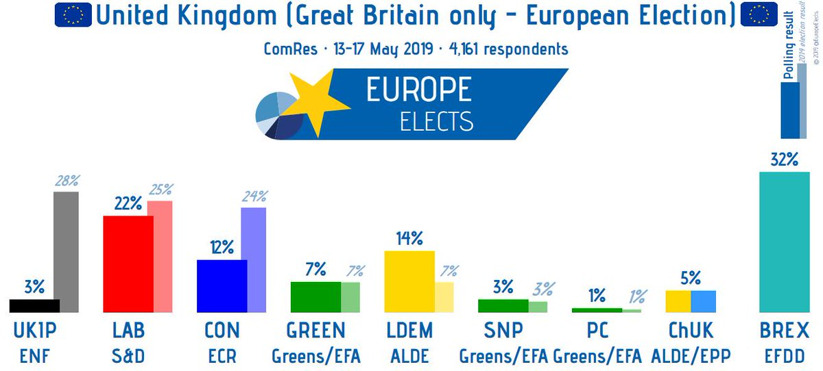 test Twitter Media - UK (GB), ComRes poll:  European Election  BREX-EFDD: 32% (+5) LAB-S&D: 22% (-3) LDEM-ALDE: 14% (+1) CON-ECR: 12% (-3) GREEN-G/EFA: 7% ChUK-EPP/ALDE: 5% (-1) SNP-G/EFA: 3% UKIP-ENF: 3% PC-G/EFA: 1% (+1)  +/- vs 10-12 May  Fieldwork: 13-17 May ' 19 Samplesize: 4,161 #EP2019 #Brexit https://t.co/21v0q4uLtp