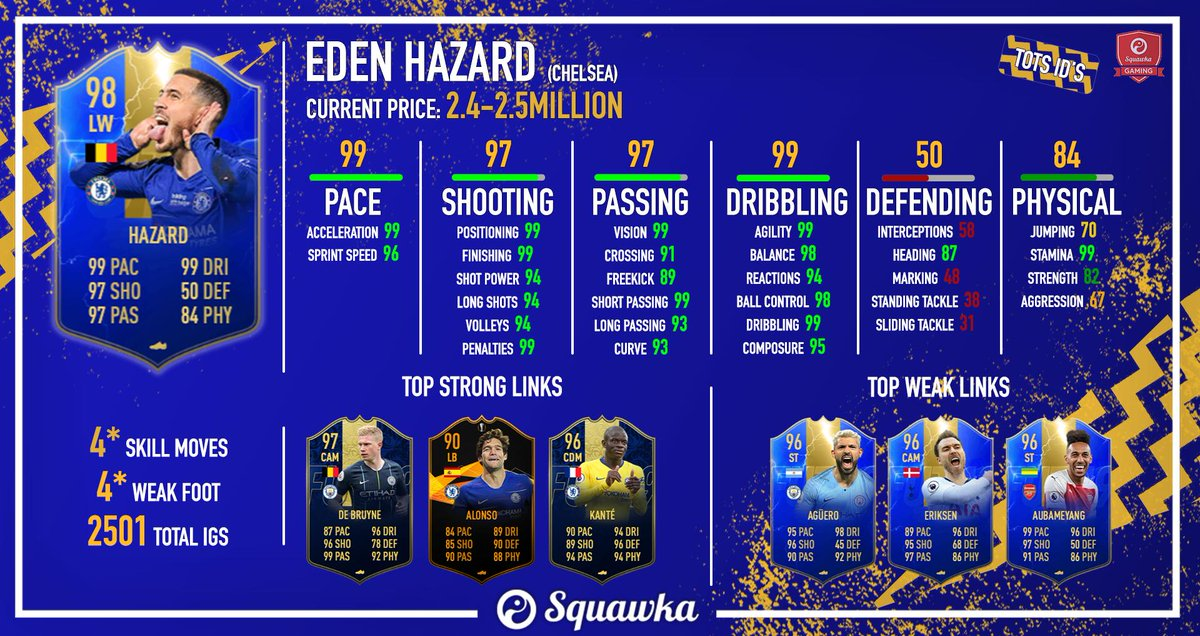 Thinking about getting yourself a #TOTS Hazard? 🇧🇪 Stamina 9️⃣9️⃣ Weak Foot 4️⃣⭐ Total In-Game Stats 2️⃣5️⃣0️⃣1️⃣ This is exactly what 2.5 million coins gets you 💰 #FUT #ultimateteam #Fifa19