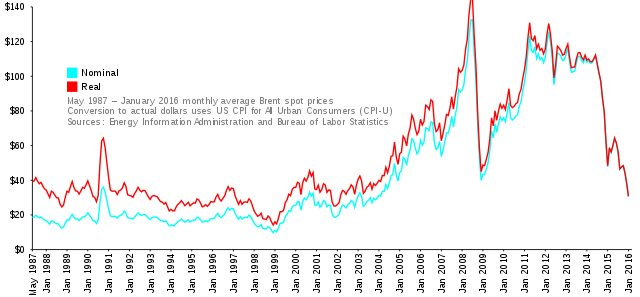 Monthly price of Brent crude oil per barrel over time