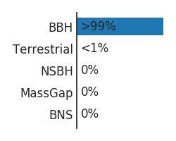 Probability of binary black hole > 99%. Probability of noise < 1%