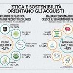 Oggi più che mai gli italiani prestano attenzione alla sostenibilità dei loro acquisti 😎 #FestivalSviluppoSostenibile #RapportoCoop2018 https://t.co/d5oFH1uTQd #21maggio