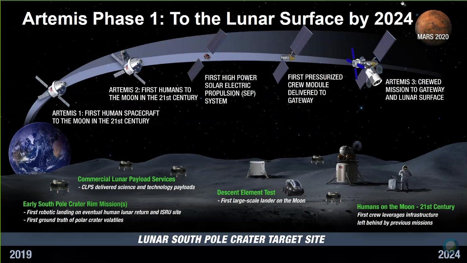 Genèse du programme lunaire Artemis - Page 4 D7GQJq6WkAAu_eB