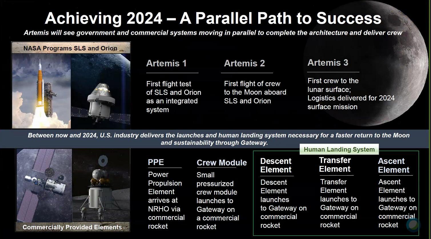 Genèse du programme lunaire Artemis - Page 4 D7GQZTZWsAAmYnc