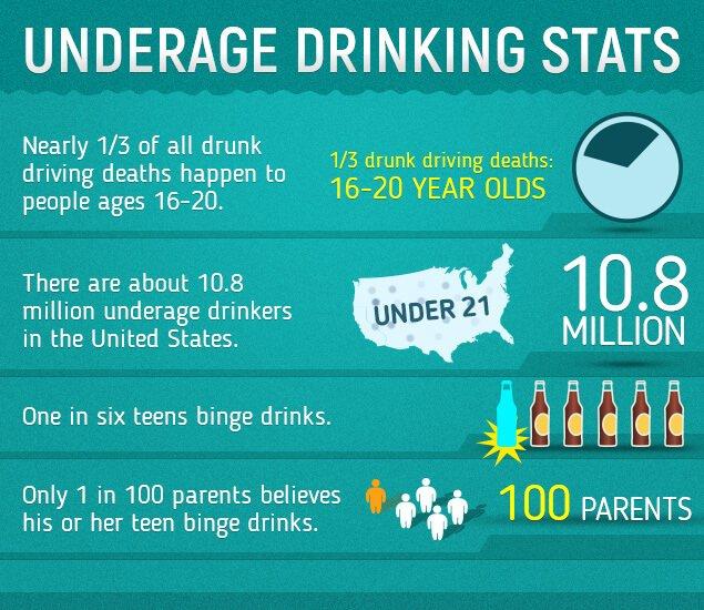 Hashtag underagedrinking Twitter On Twitter On underagedrinking underagedrinking Hashtag