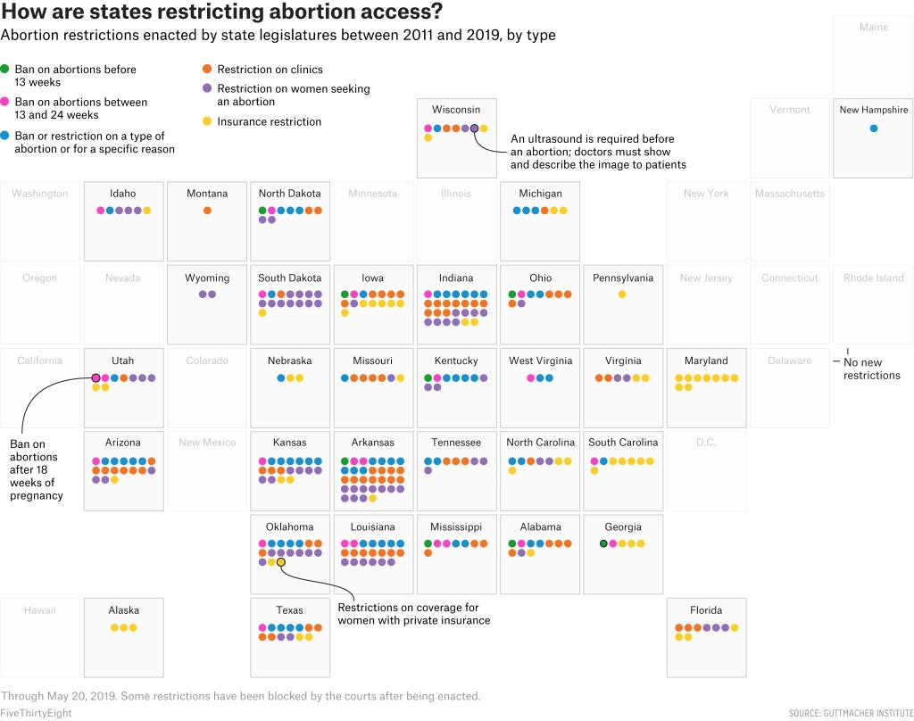 The new abortion bans in AL & GA are part of a much larger anti-abortion movement that has passed hundreds of laws since 2011. These laws are diverse, extensive, & have already made it harder to get an abortion in some parts of the country @fivethirtyeight https://fivethirtyeight.com/features/we-categorized-hundreds-of-abortion-restrictions-heres-why-the-anti-abortion-movement-is-escalating/…