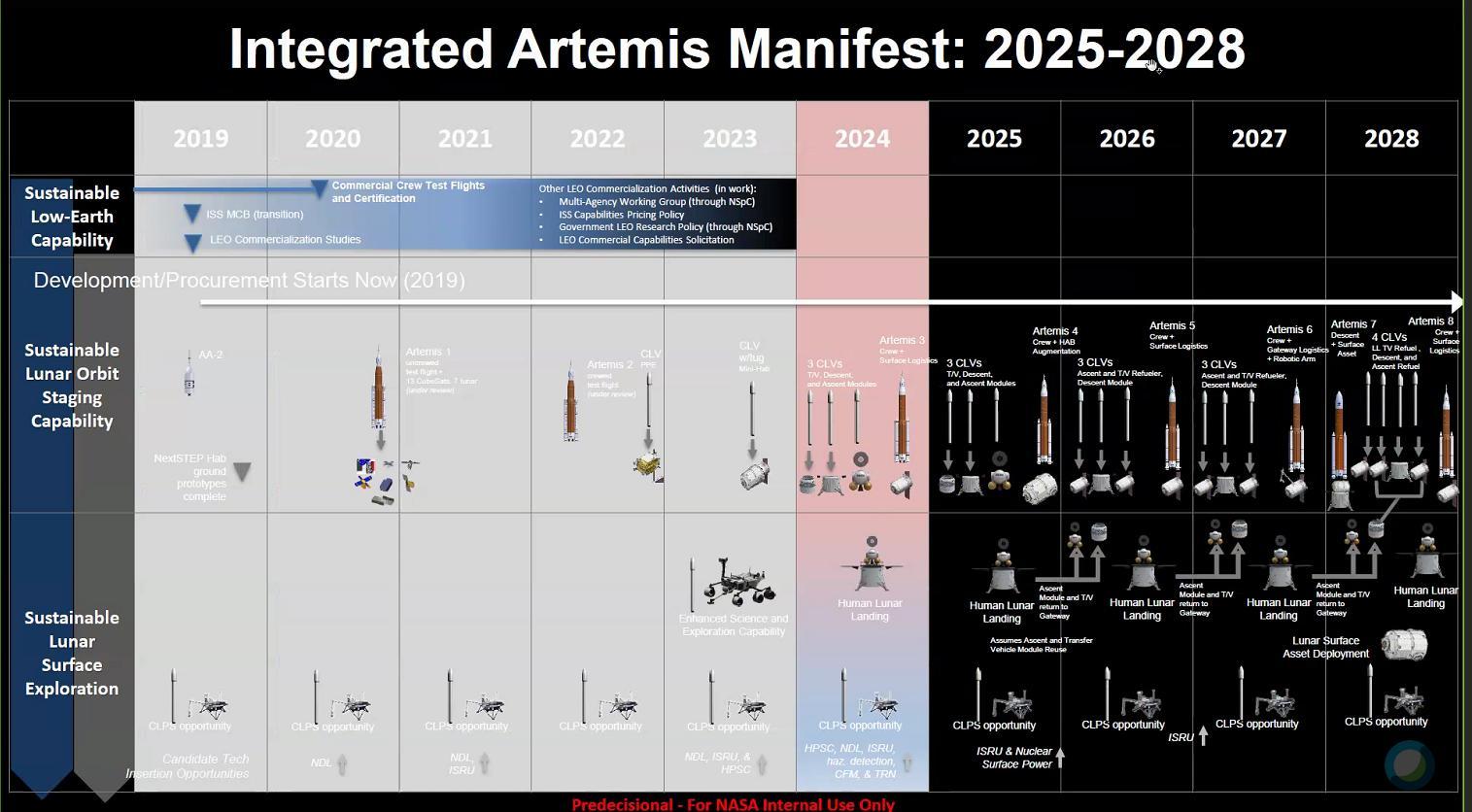 Genèse du programme lunaire Artemis - Page 4 D7GTnEMWkAYQB4N