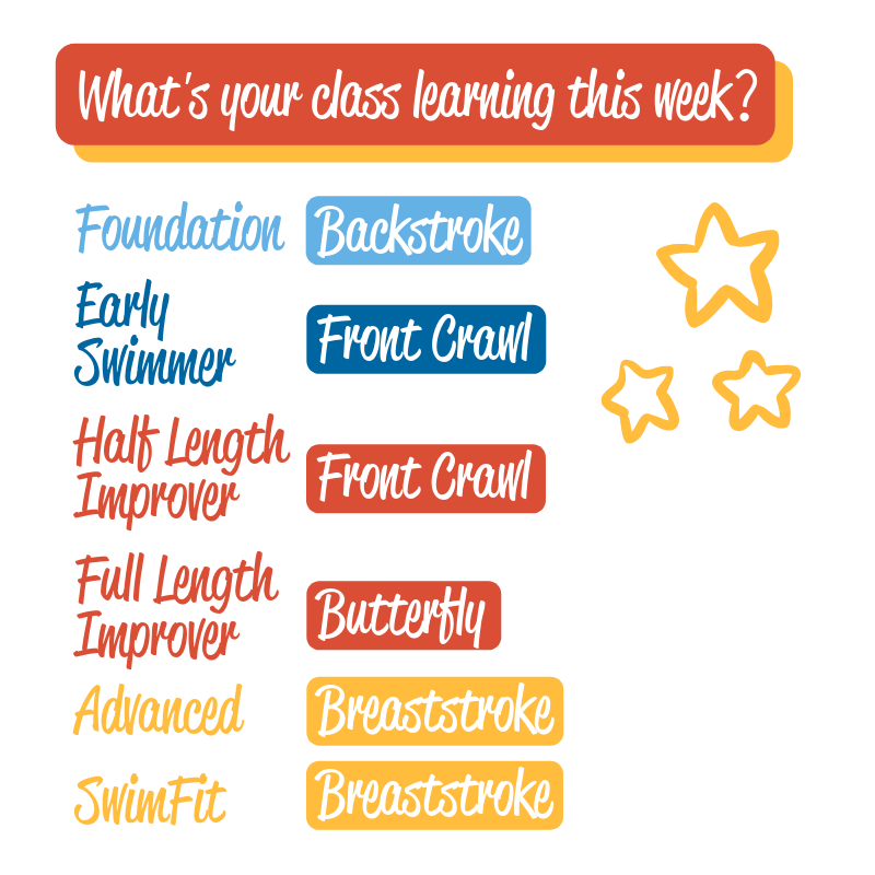 As well as our fun games and activities, check out what your SwimStar will be learning in the pool this week! #SwimStars #LearnToSwim #LoveSwimming #Fun